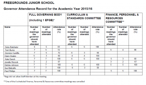 Governor Attendance Record for the Academic Year 2015 - 16