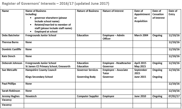 Register of Governors' Interests June 2017